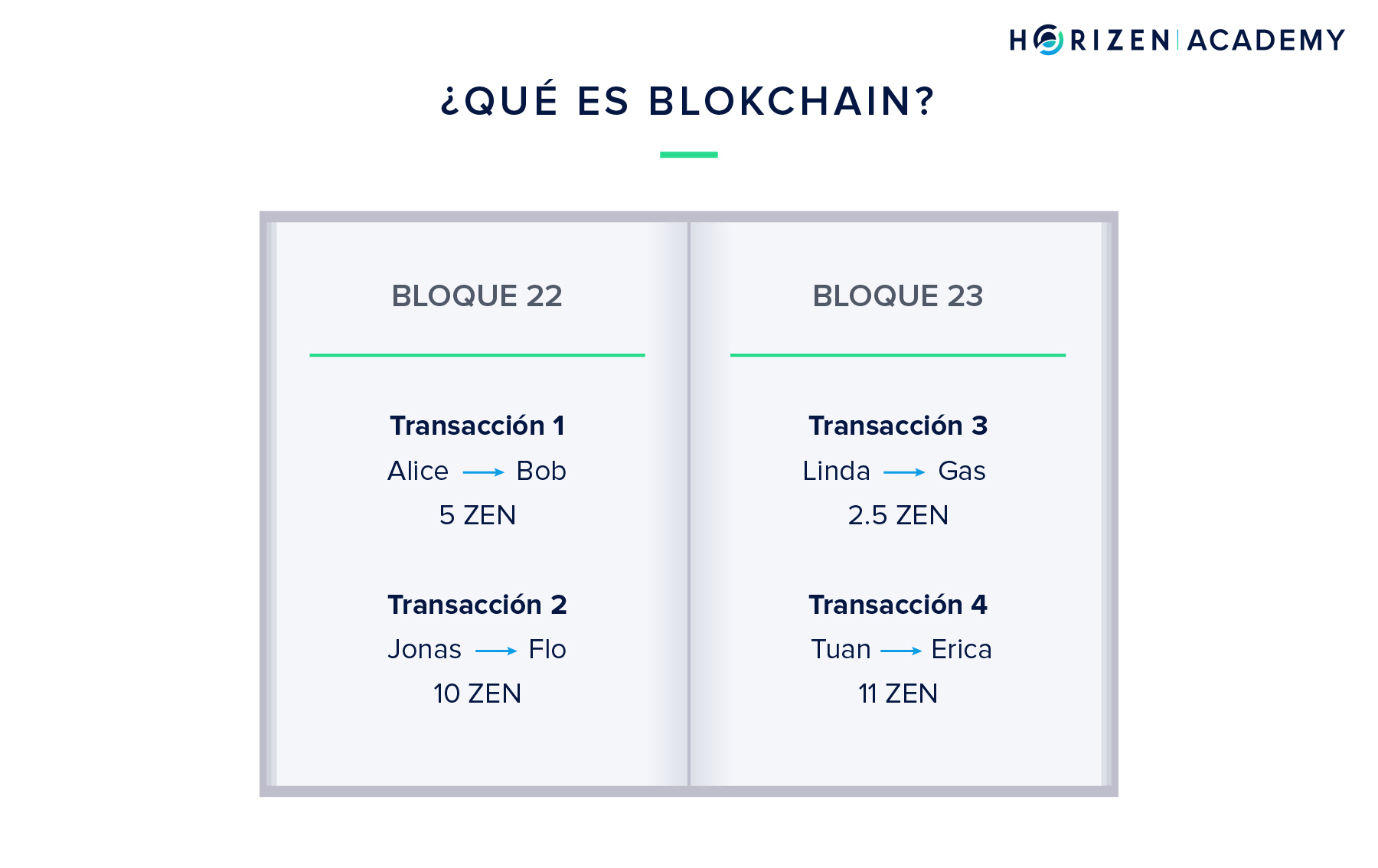 What is a Blockchain in ES