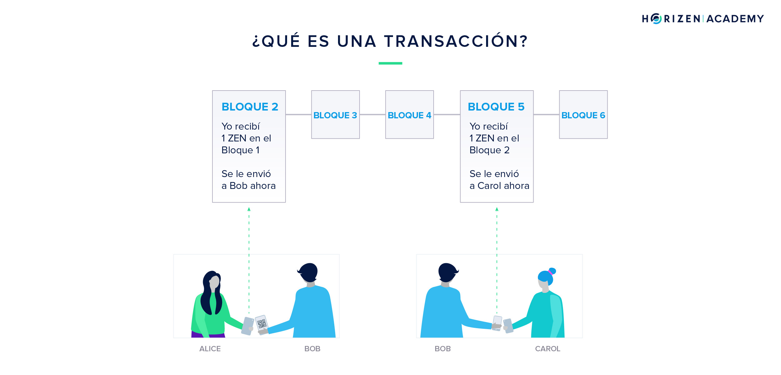Transaction in ES