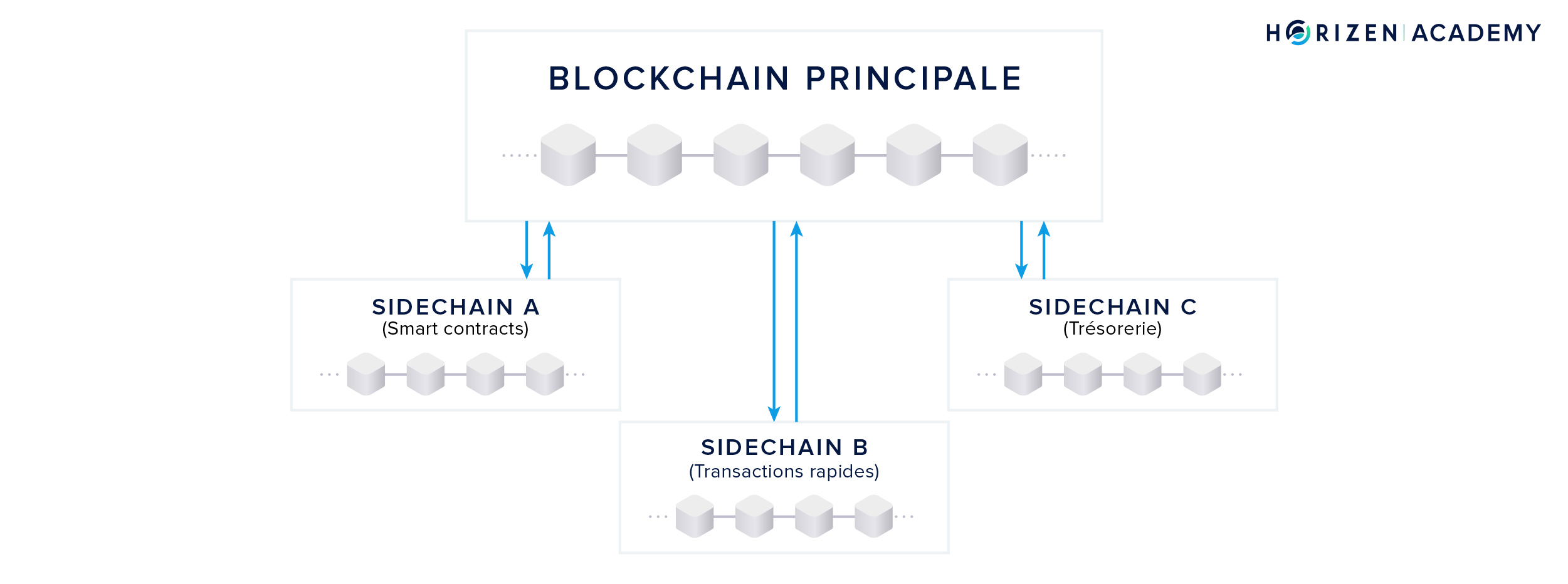 Sidechains in FR