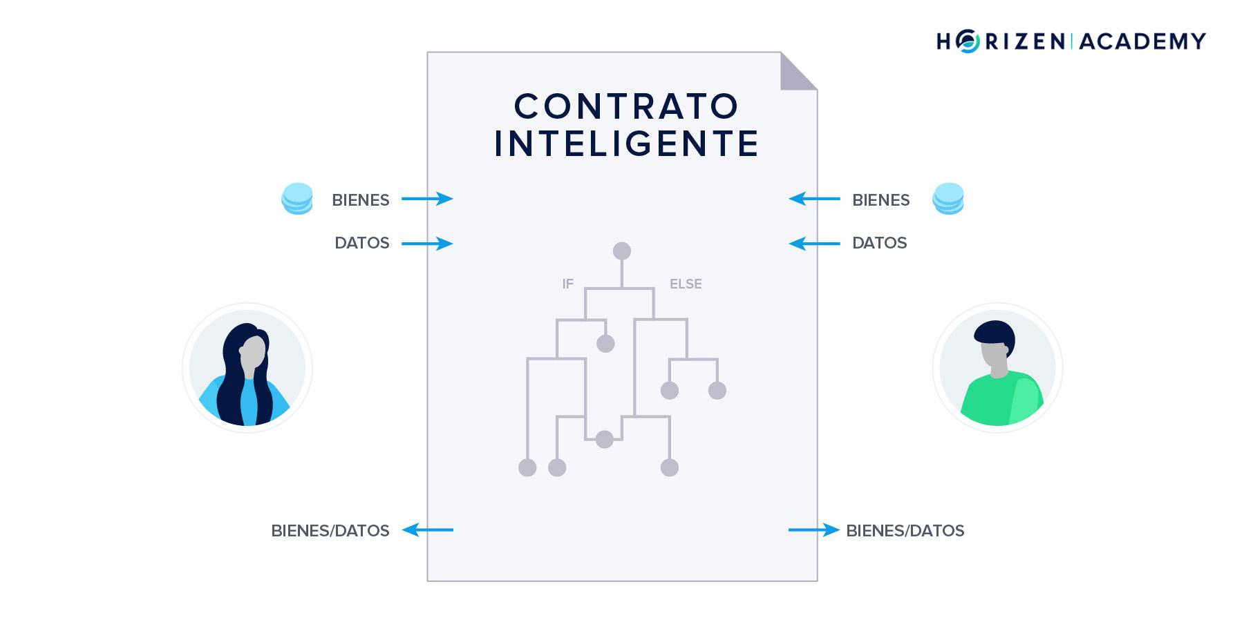 ¿Qué es el contrato inteligente de Ethereum?