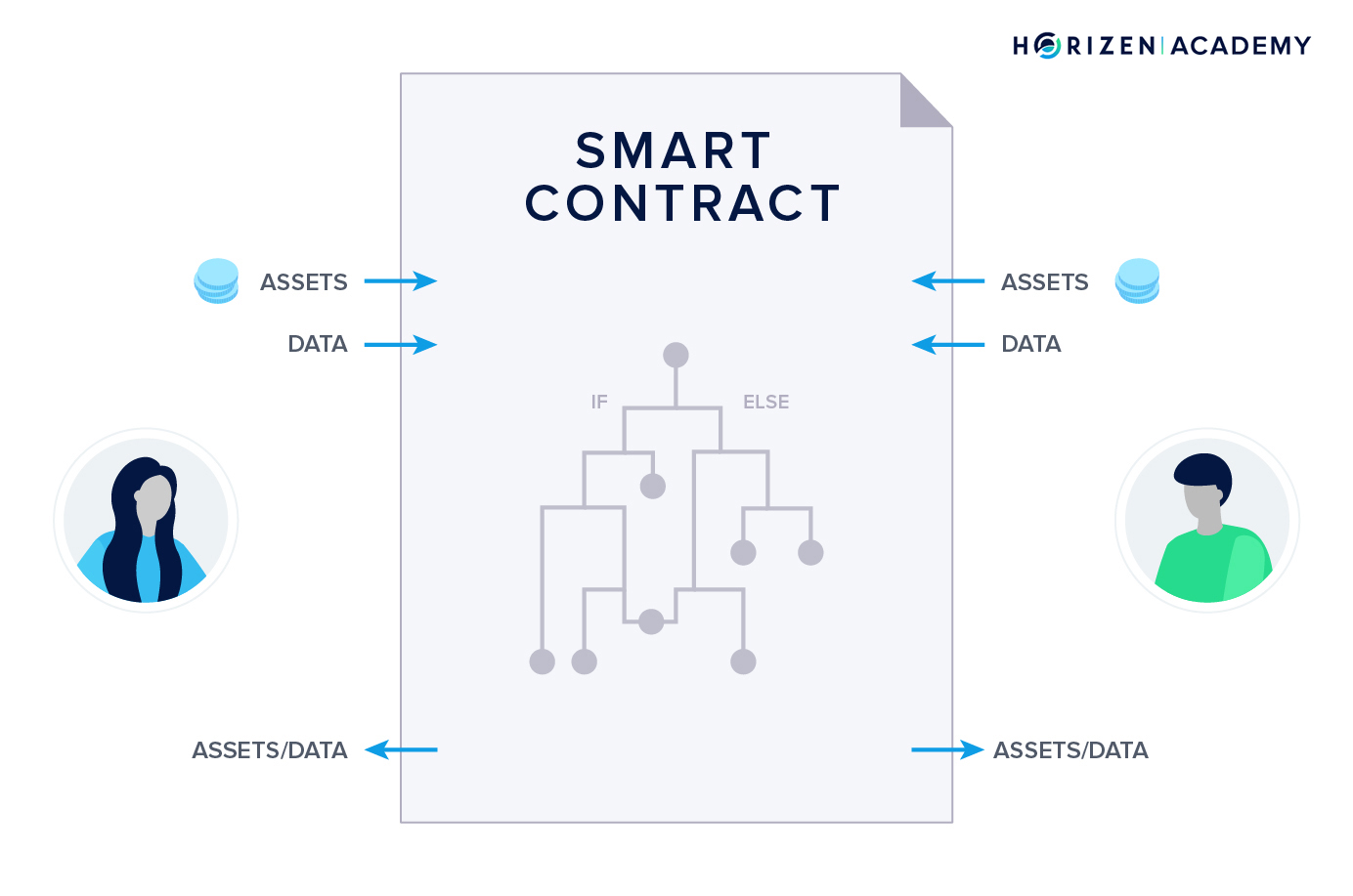 Basics of smart contracts