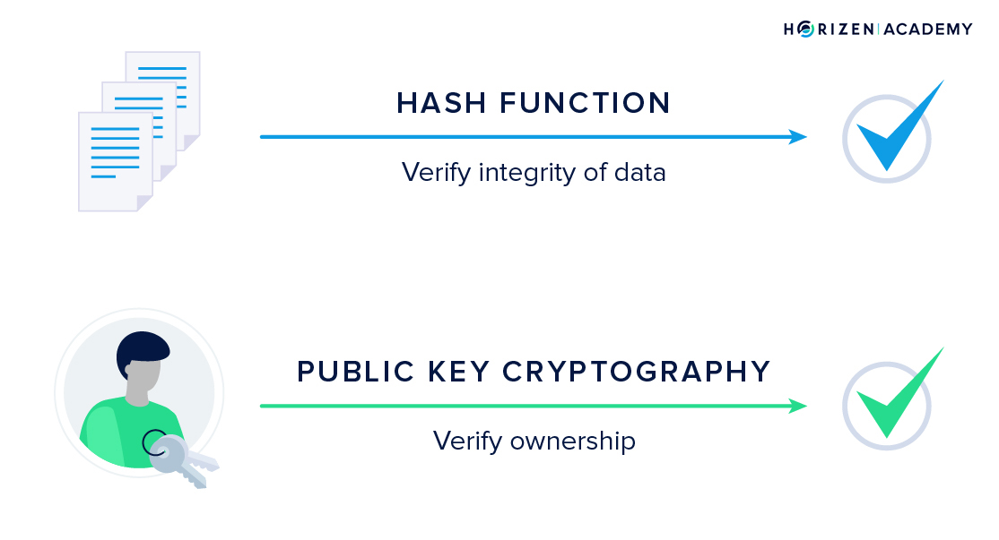 how is cryptography used in cryptocurrency