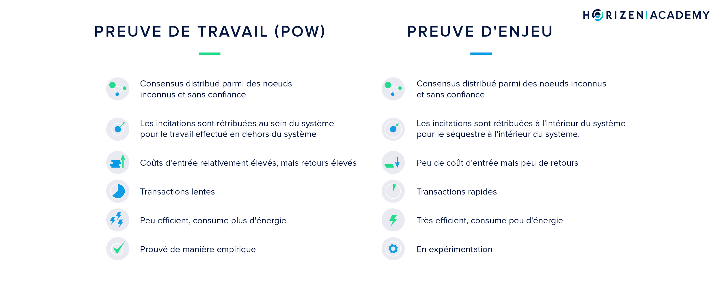 Comparing POW and POS