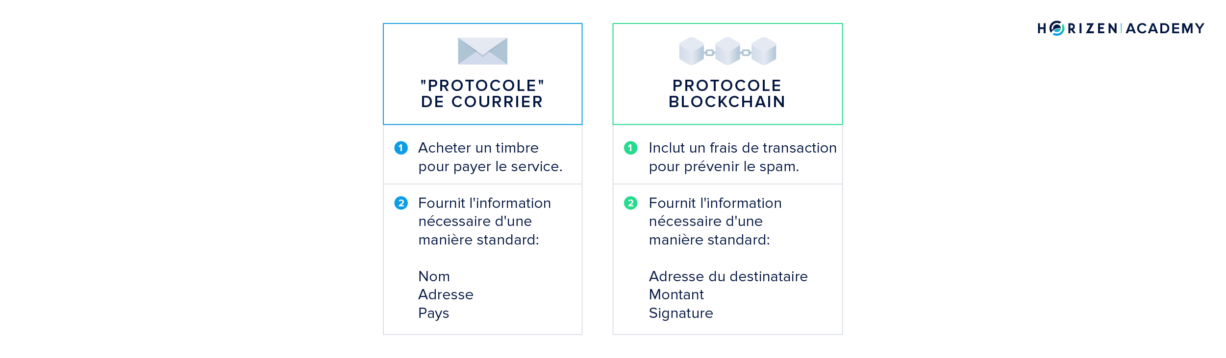 Mail protocol in FR