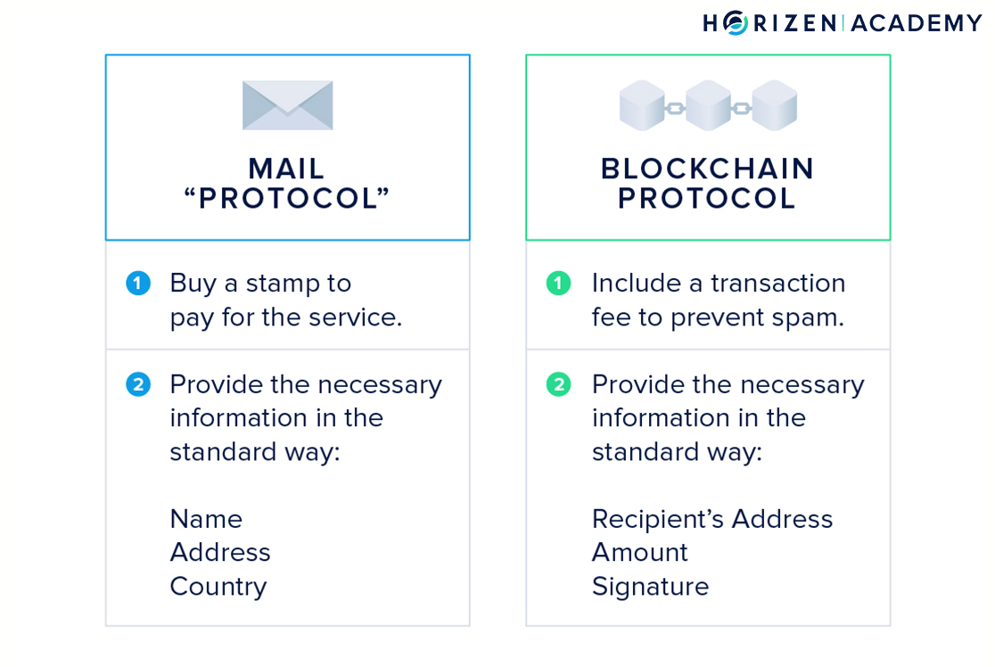 Mail protocol