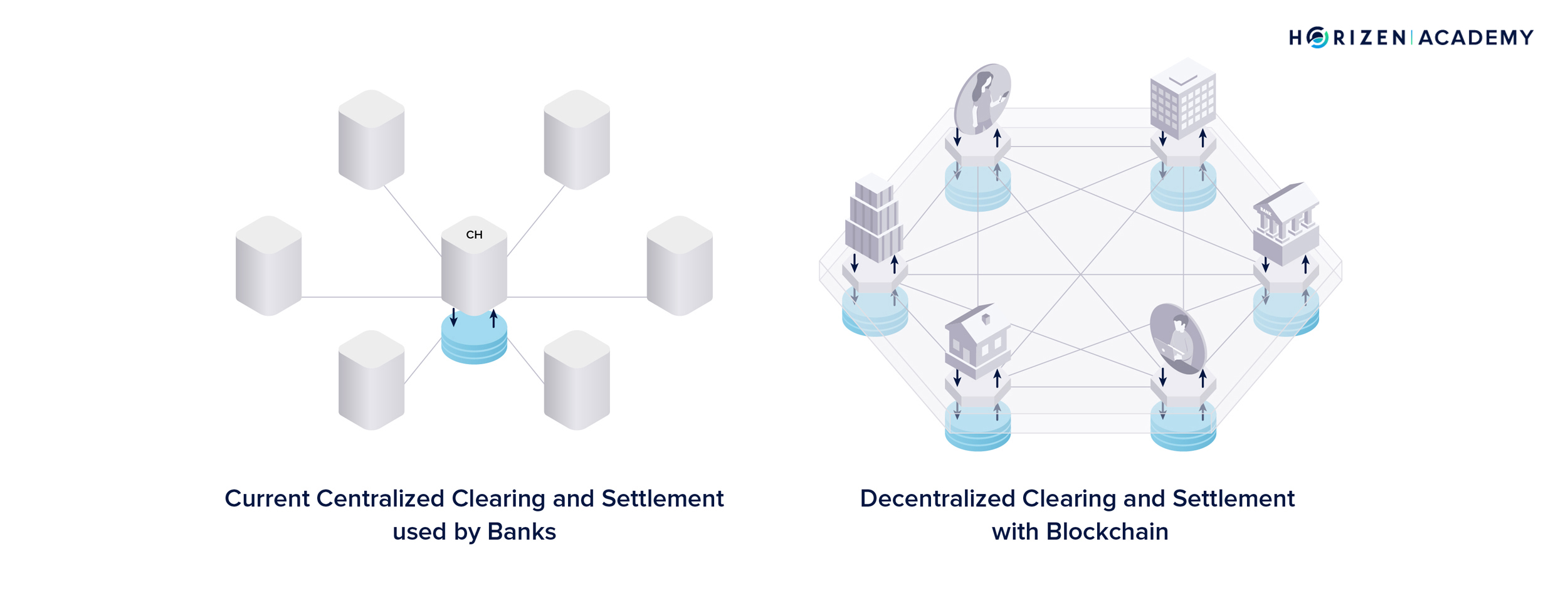 Decentralised clearing