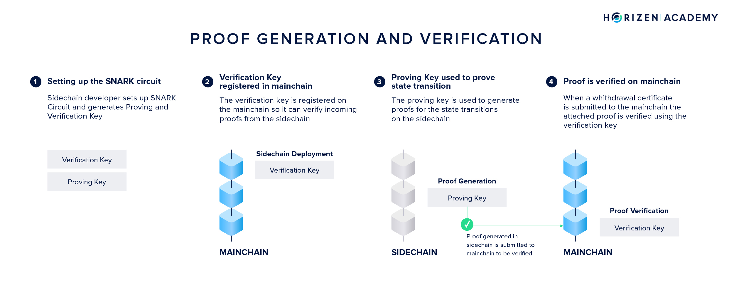 Proof Generation and Verification