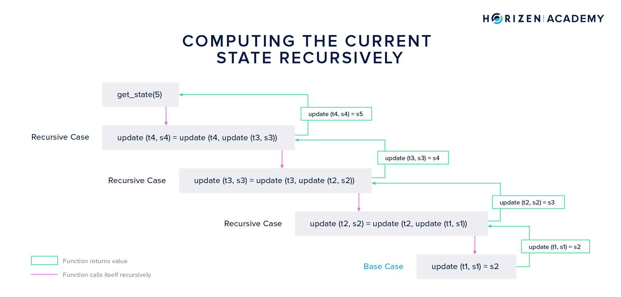 Recursive State Transitions