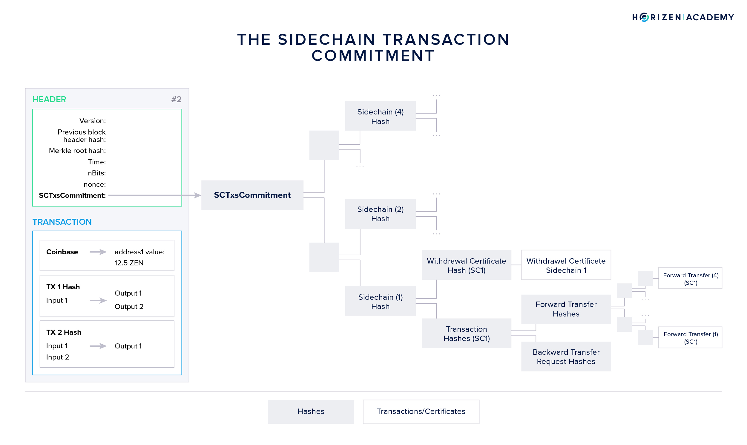 Sidechains Transactions Commitment in Mainchain Block Header