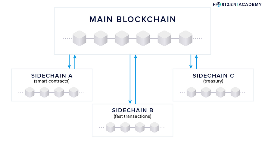 Horizen Sidechain Construction