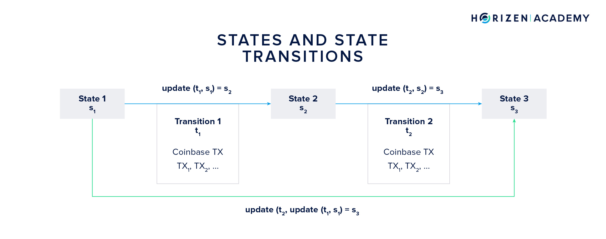 States and State Transitions