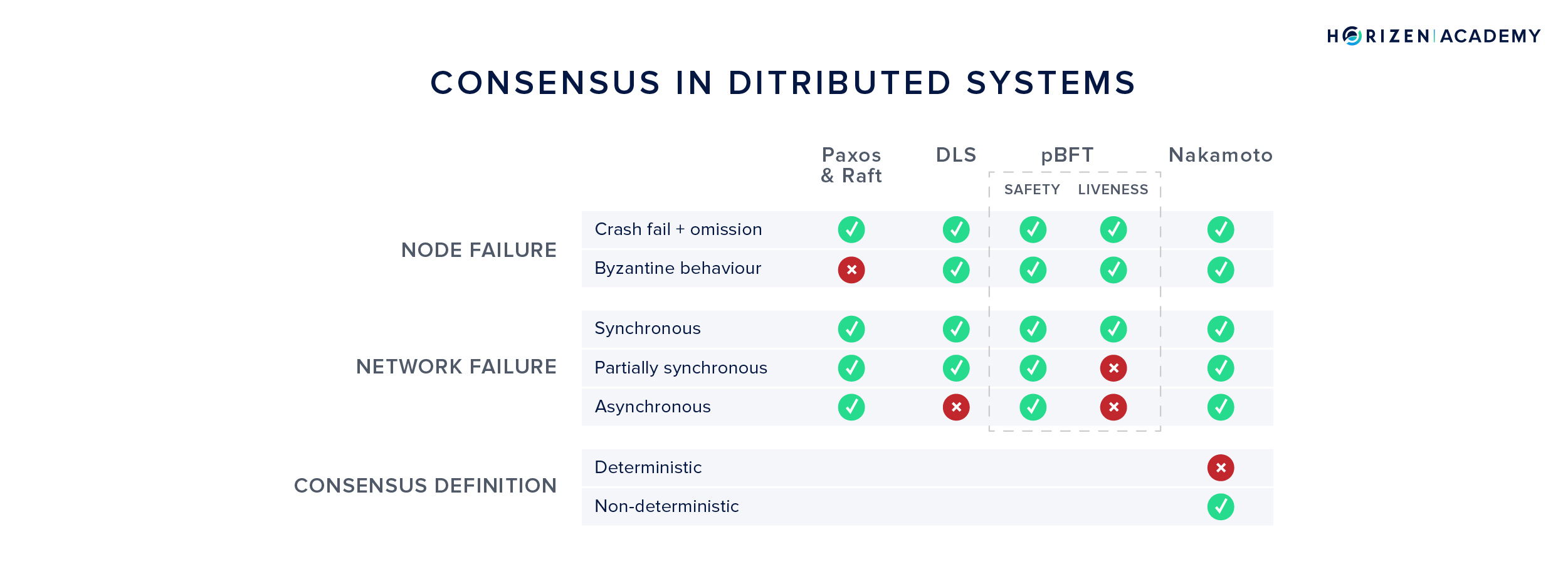 Different Consensus Mechanisms in Distributed Systems