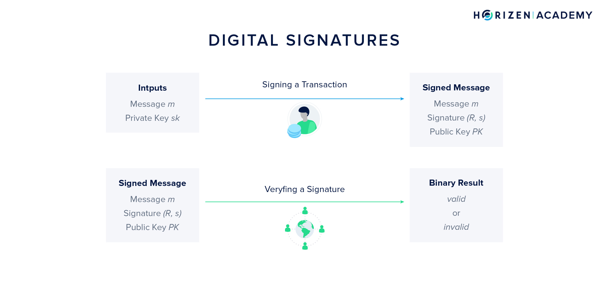 Creating a Digital Signature and Verifying It