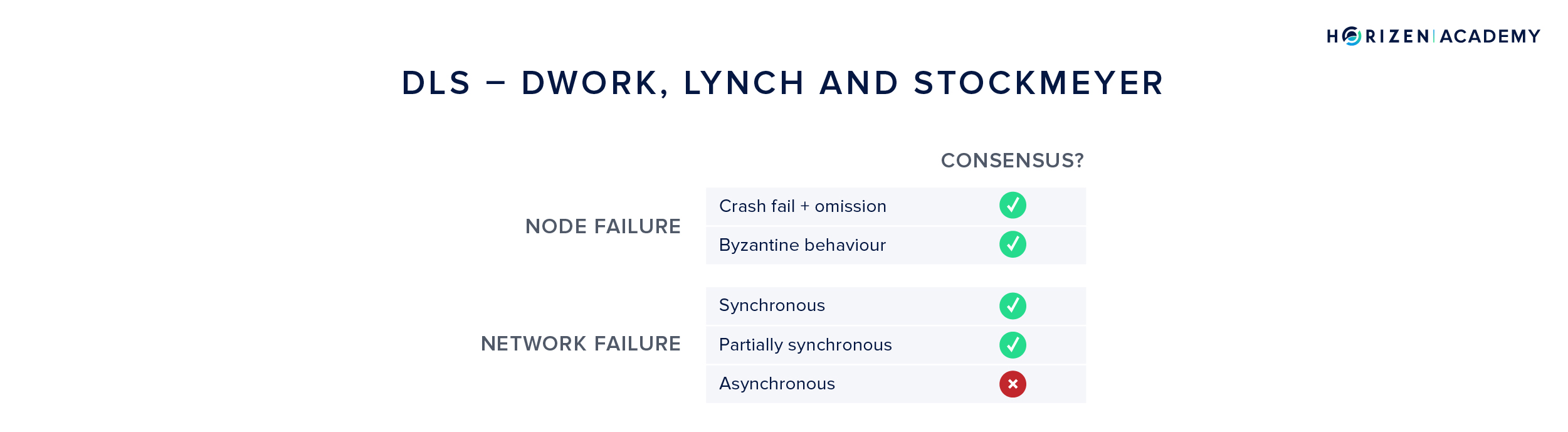 Dwork, Lynch and Stockmeyer Consensus