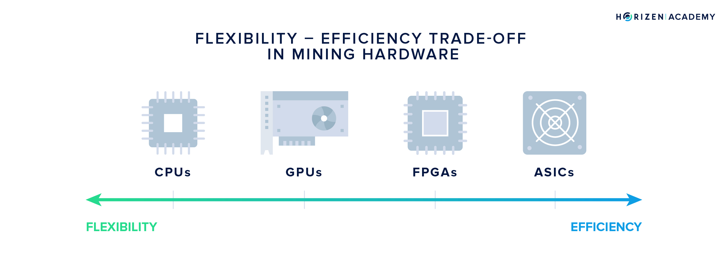 Flexibility - Efficiency Trade-Off in Mining Hardware: CPUs, GPUs, FPGAs and ASICs