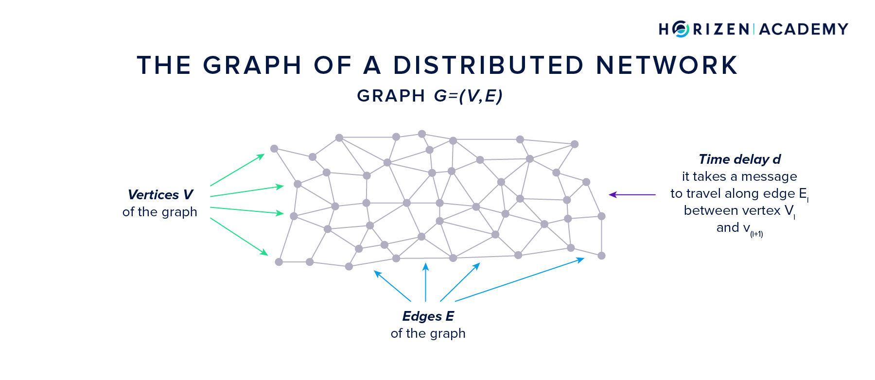 The Graph of a Distributed Peer-2-Peer (P2P) Network
