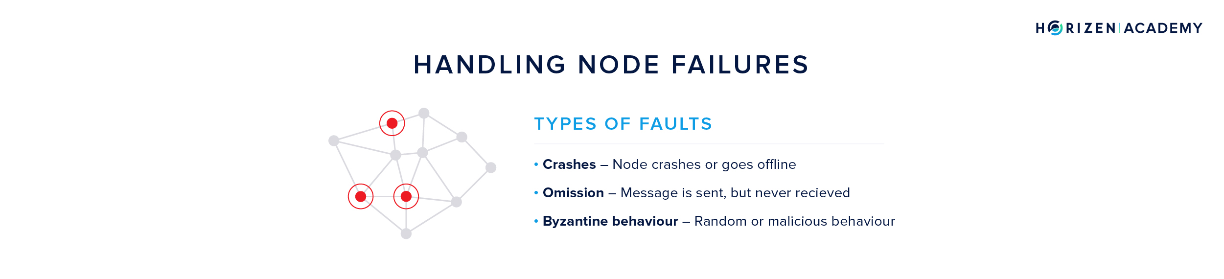 Node Failures in a Distributed Peer-2-Peer (P2P) Network