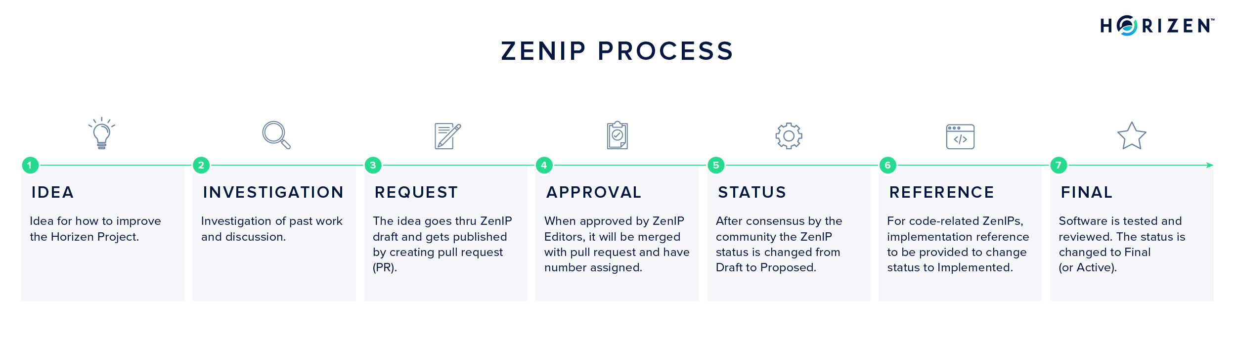 The ZenIP Workflow