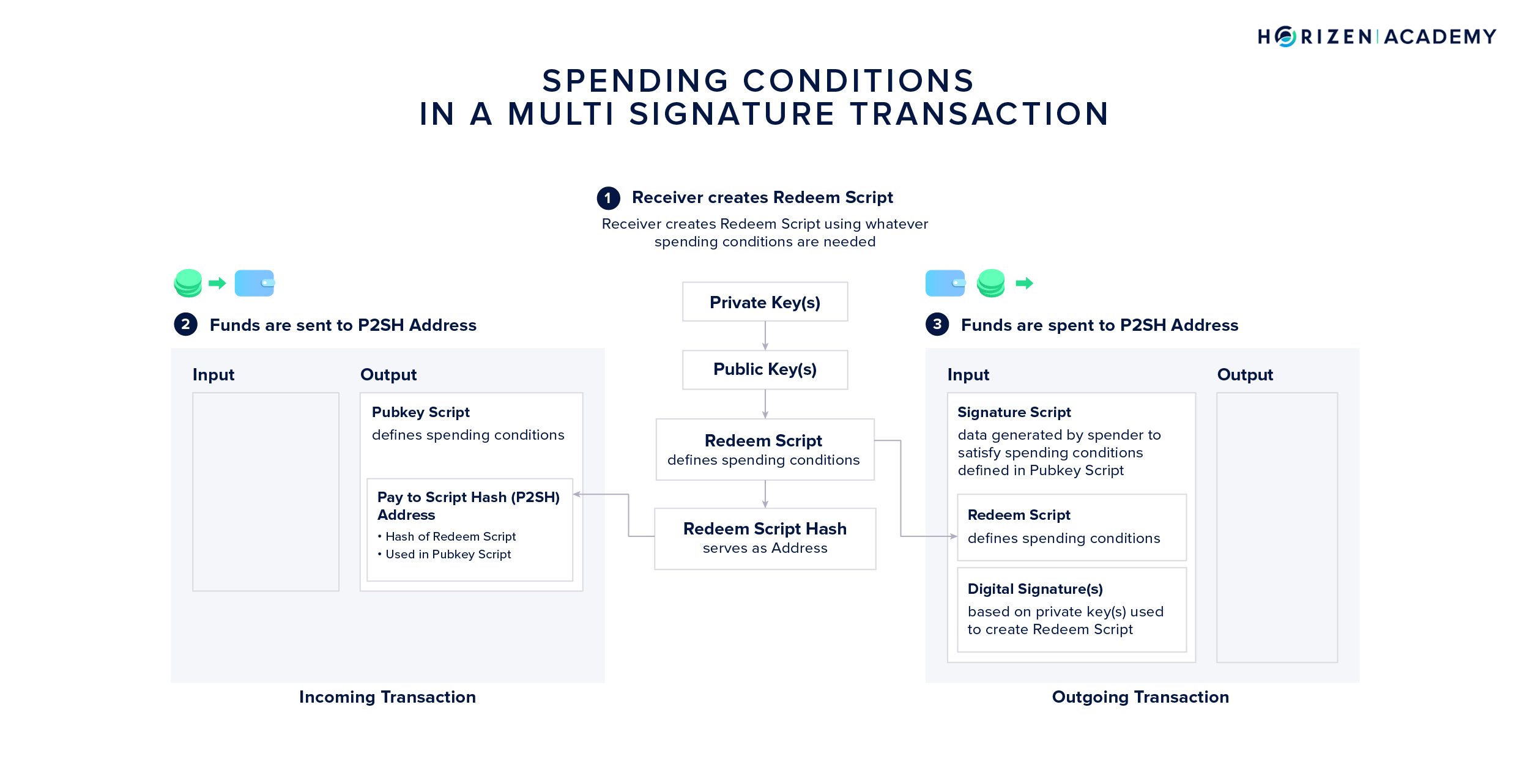 Spending from a P2SH Multi-Signature Address